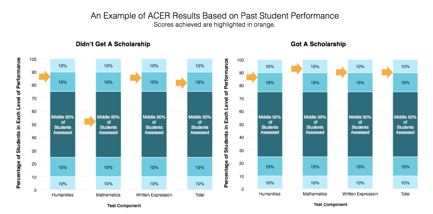 ACER example test results based on past students sitting scholarship