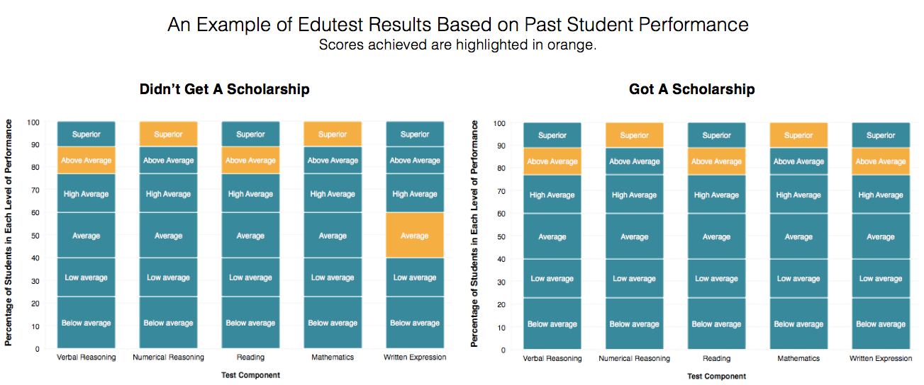 Edutest example test results based on past students sitting scholarship